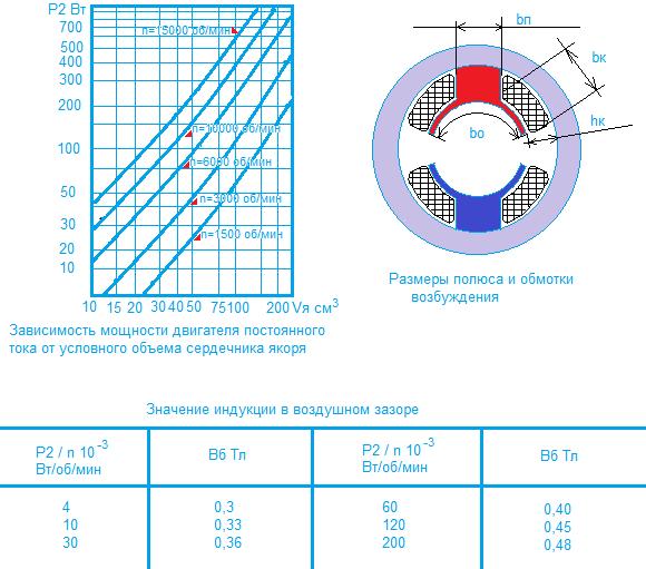 Расчет обмоток двигателя постоянного тока продолжительного режима работы мощностью до 1 квт