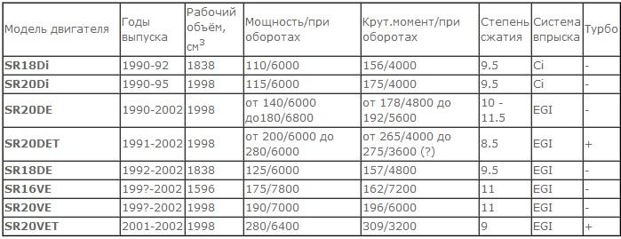 История двигателей sr / личный блог becks / smotra.ru