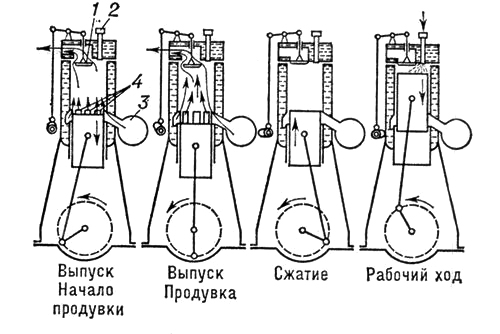История создания двигателя