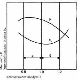 Основные принципы работы инжекторного двигателя