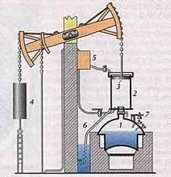 Паровые двигатели и их применение :: класс!ная физика