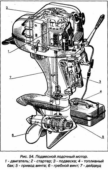 Классификация двигателей внутреннего сгорания.