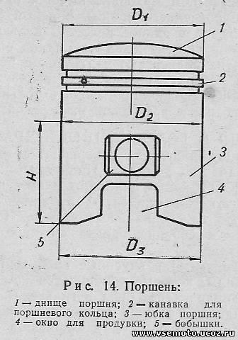 В полуобработанных поршнях по диаметру имеет припуск, который обеспечивает возможность дополнительной подгонки поршня