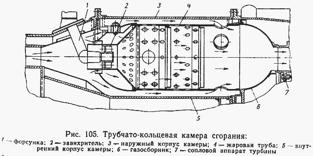 Газотурбинные двигатели »