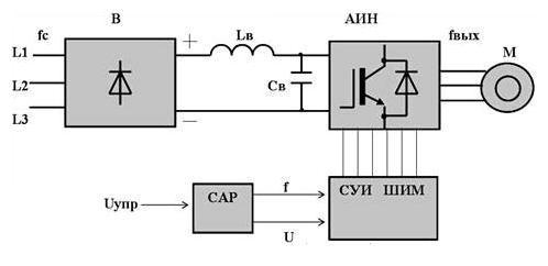 Принцип работы частотного преобразователя. схема частотного привода. описание широтно-импульсной модуляции - компания евроредуктор