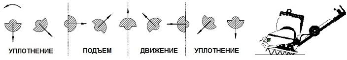 Принцип работы и устройство виброплиты - технофонд