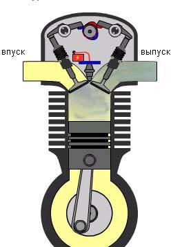 Знай пдд! - устройство и принцип работы 4-тактного двигателя