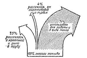 Реферат: тепловые двигатели - большая санкт-петербургская библиотека