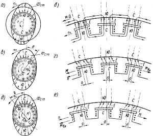 §89. синхронный двигатель, принцип действия и устройство синхронного двигателя