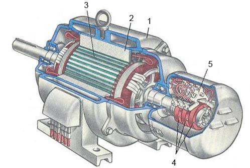Двигатели переменного тока. принцип работы, характеристики и управление