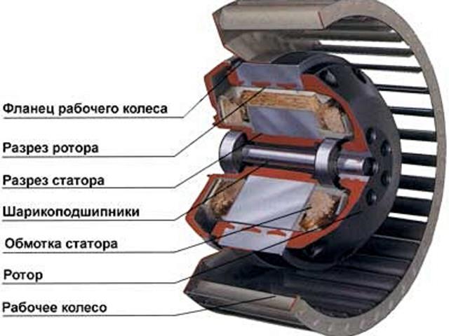 Работа электродвигателя