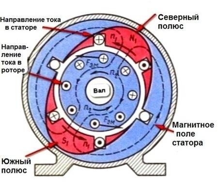 Устройство и принцип работы электродвигателя переменного тока