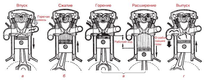 двигателя внутреннего