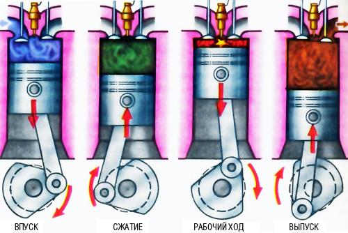 Двс - устройство двигателя внутреннего сгорания