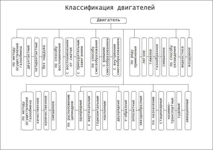 Классификация двс сдм - устройства, схемы - каталог статей - харьковский независимый скутер клуб