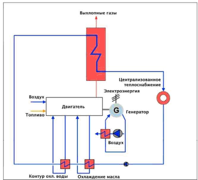 Когенерационные установки на основе двигателей внутреннего сгорания - энергосовет.ru