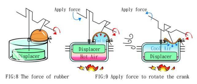 Домашние технологии - двигатель стирлинга