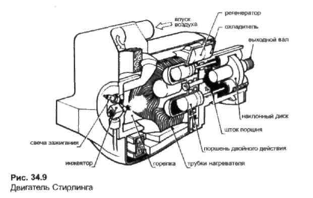 Двигатель стирлинга автомобильный двигатель устройство автомобиля ремонт двигателей система смазки система охлаждения топливная система