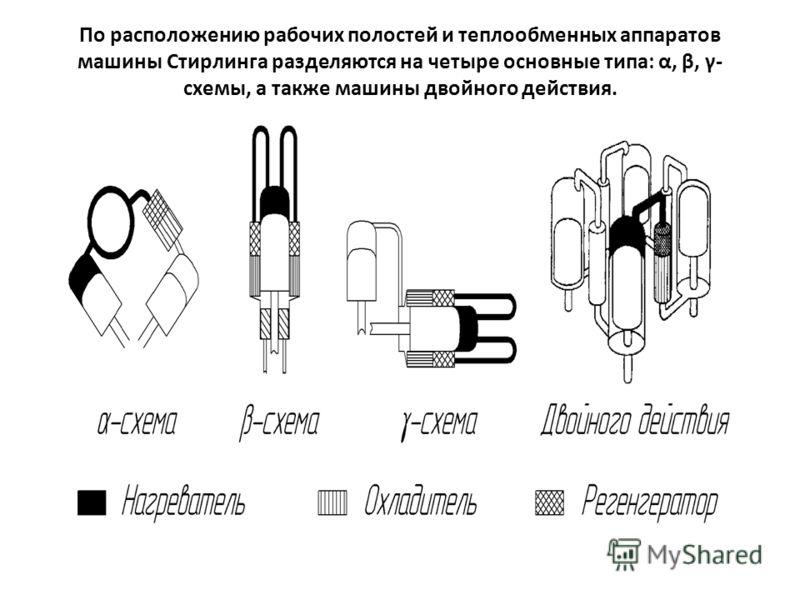Презентация на тему: двигатели