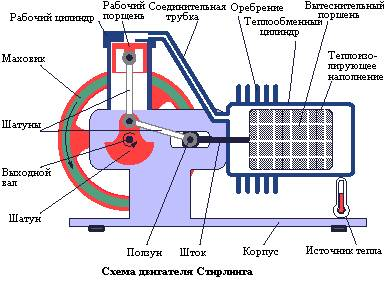 Super-texnolog.narod.ru стирлинг двигатель стирлинга делаем сами своими руками
