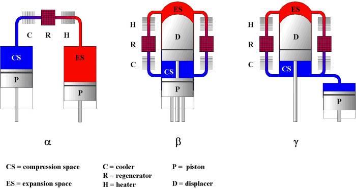 Двигатель стирлинга высокотемпературный своими руками