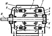 Конструктивная схема и устройство машины переменного тока
