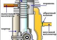 Принцип действия двухтактного двигателя внутреннего сгорания » все о советских мотоциклах