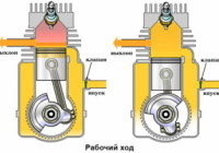 Принцип работы дизельного двигателя – детали и их назначение + видео