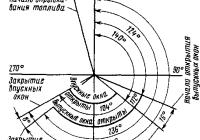Принцип работы двухтактного двигателя