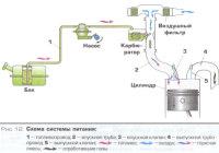 Система топливного питания двигателя автомобиля