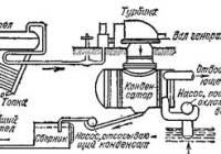 Тепловые двигатели и их применение ::: physicedu.ru