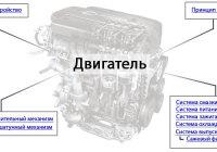 Двигатель автомобиля (двс). типы двигателей