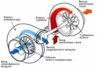 Технология турбонаддува (+vgt и турбокомпаунд)