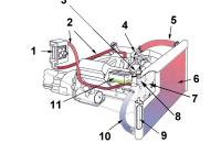 Система охлаждения двигателя. принцип работы » автомобили и тюнинг