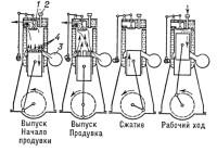 История создания двигателя внутреннего сгорания / garage ua