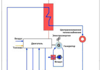 Когенерационные установки на основе двигателей внутреннего сгорания — энергосовет.ru