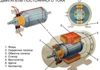 Двигатель постоянного тока. схемы соединения и характеристики дпт — help for engineer